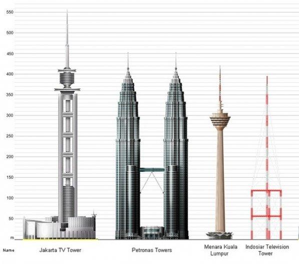 indosiar television tower jakarta 395 m skyscrapercity
